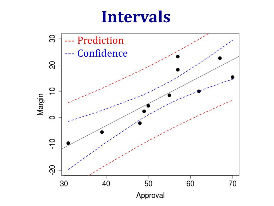 --- Prediction --- Confidence