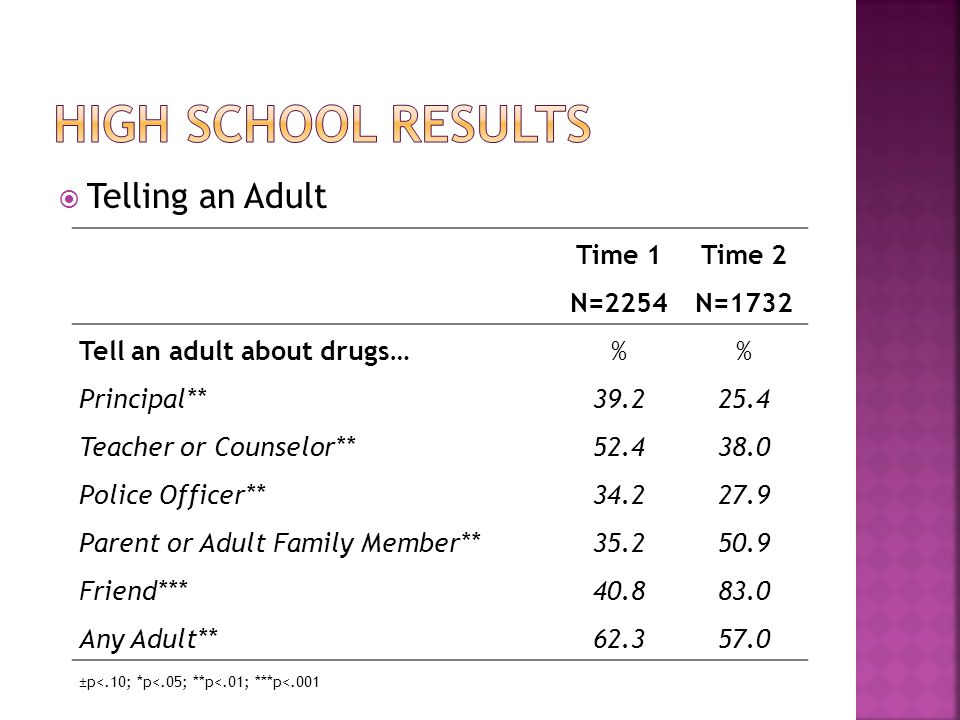  Telling an Adult Time 1Time 2 N=2254N=1732 Tell an adult about drugs…% Principal** Teacher or Counselor** Police Officer** Parent or Adult Family Member** Friend*** Any Adult** ±p<.10; *p<.05; **p<.01; ***p<.001
