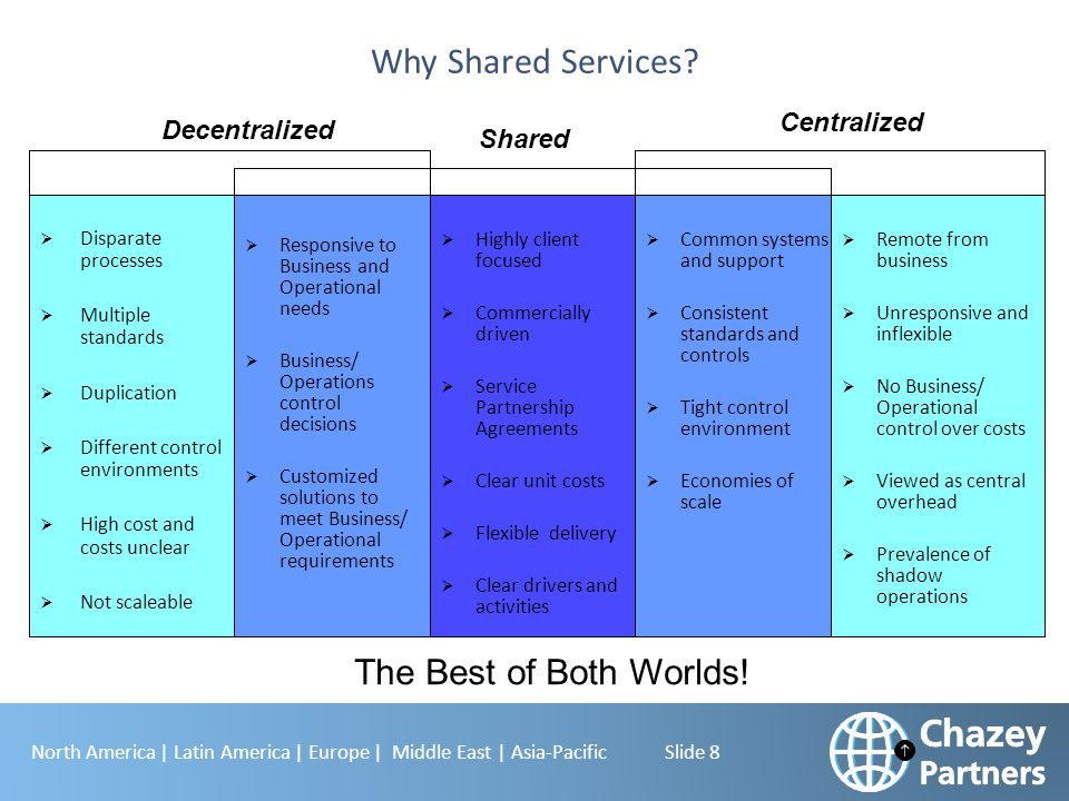 North America | Latin America | Europe | Middle East | Asia-Pacific Slide 9 Why is Shared Services different to Centralization?