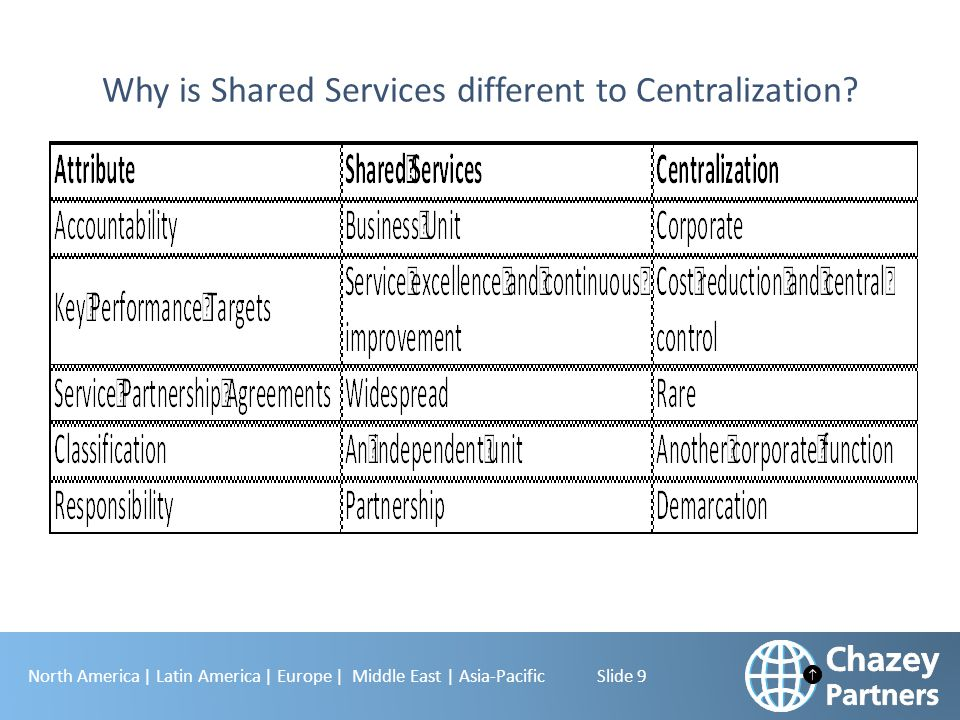 North America | Latin America | Europe | Middle East | Asia-Pacific Slide 10 The Potential Scope of Shared Services  Human Resources –Payroll –Travel & Expense –Compensation Administration –Benefits Administration –Records Management –Training & Development –Relocation Services –Evaluation Planning/Review –Policies & Procedures –Labor Relations –Recruiting/New Hire On-boarding –Headcount Reporting –Succession Planning –Employee Recognition Systems  Information Services –Desktop Support –Application Maintenance –Telecommunications –Hardware & Software –Application Development –Data Center Operations –Standards –Technology Planning & Development –Acquisition Support –IT Security  Finance –Accounts Payable –Billing/Accounts Receivable –General Ledger –Consolidations –External Reporting –Planning and Budgeting –Treasury/Cash Management –Internal Audit –Tax –Foreign Exchange –Business Support Analysis –Financial Reporting –Project Accounting –Cost Accounting –Lockbox Services –Records Management –International Accounting  Supply Chain Management –Procurement –Transportation & Logistics –Strategic Sourcing –Warehousing –Inventory Management –Vendor Management  Customer Service –Call Centers –Credit & Collections –Order Management –Returns Processing  Legal/Corporate Affairs/ Administrative Services/Other –Travel Services –Real Estate –Facilities/Site Services –Fleet Management –Security –Communication Services –Environment, Health & Safety –Regulatory Compliance –Public Affairs/Media Relations –Litigation Support & Coordination –Insurance –Mailroom –Grants Management –Health Clinics/Day Care Centers –Corporate Brand Compliance –Engineering –Subsidiary Management –Emergency Management Source: Scott Madden & Associates