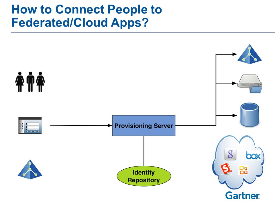 How to Connect People to Federated/Cloud Apps