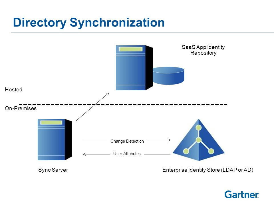 Directory Synchronization Hosted On-Premises SaaS App Identity Repository Sync ServerEnterprise Identity Store (LDAP or AD) User Attributes Change Det