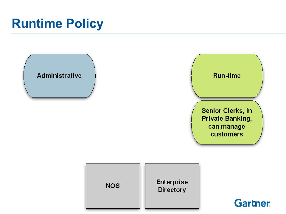 Runtime Policy