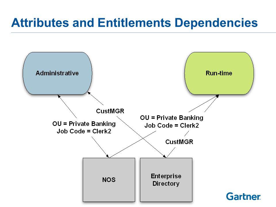 Attributes and Entitlements Dependencies
