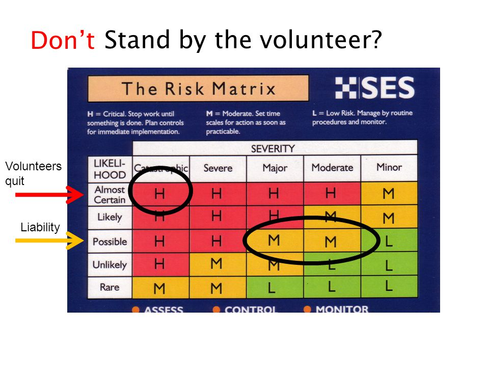 Stand by the volunteer? Liability Don't Volunteers quit