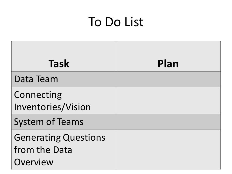 To Do List TaskPlan Data Team Connecting Inventories/Vision System of Teams Generating Questions from the Data Overview