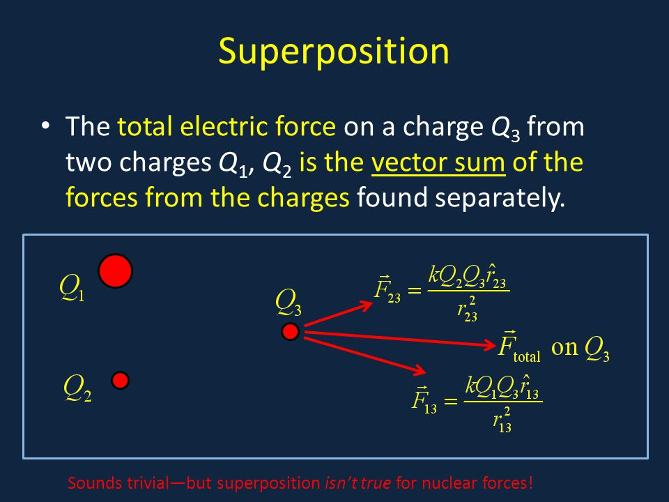 Superposition The total electric force on a charge Q 3 from two charges Q 1, Q 2 is the vector sum of the forces from the charges found separately. So