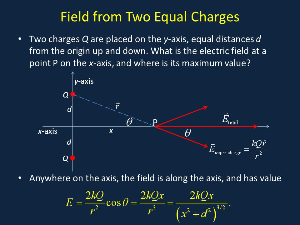 Field from Two Equal Charges Two charges Q are placed on the y-axis, equal distances d from the origin up and down. What is the electric field at a po