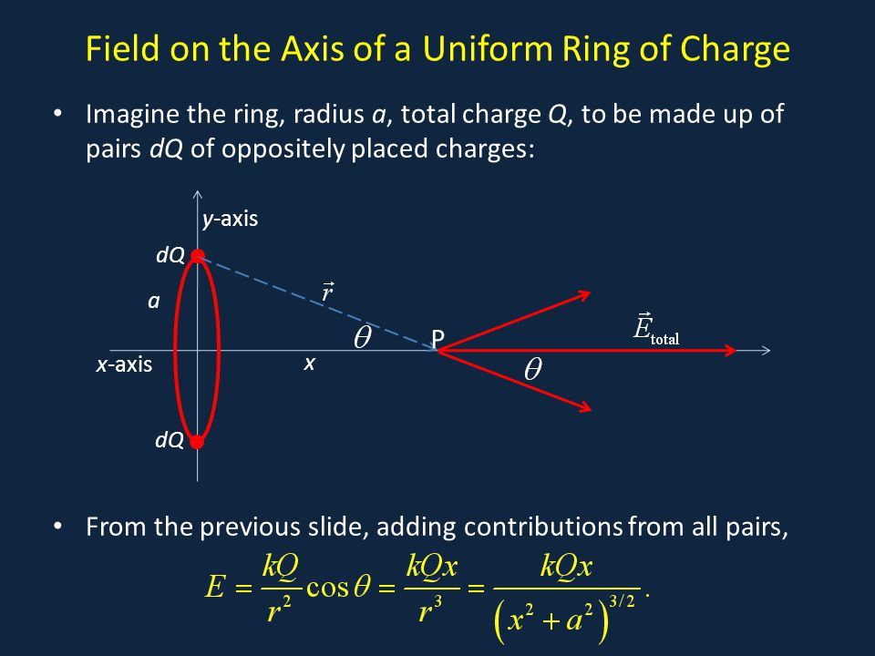 Field on the Axis of a Uniform Ring of Charge Imagine the ring, radius a, total charge Q, to be made up of pairs dQ of oppositely placed charges: From