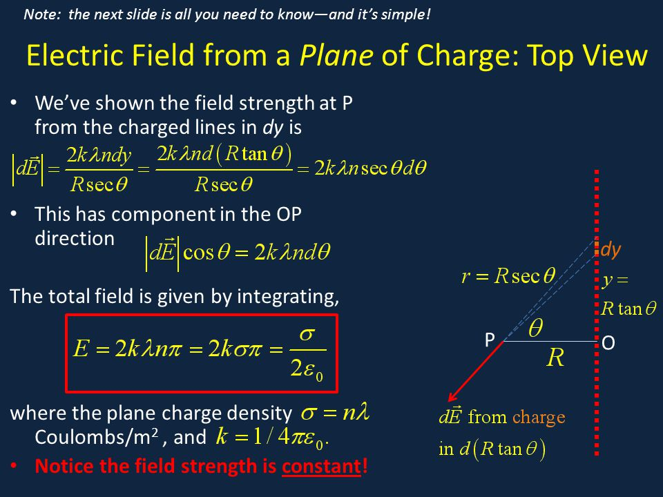 Electric Field from a Plane of Charge: Top View We've shown the field strength at P from the charged lines in dy is This has component in the OP direc