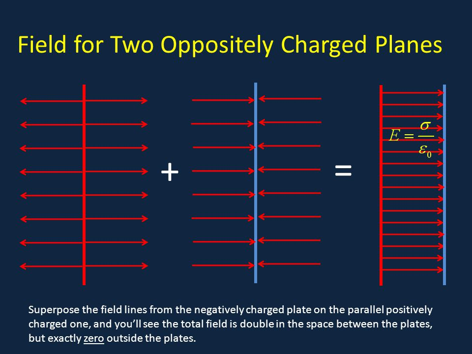 Field for Two Oppositely Charged Planes a + = Superpose the field lines from the negatively charged plate on the parallel positively charged one, and