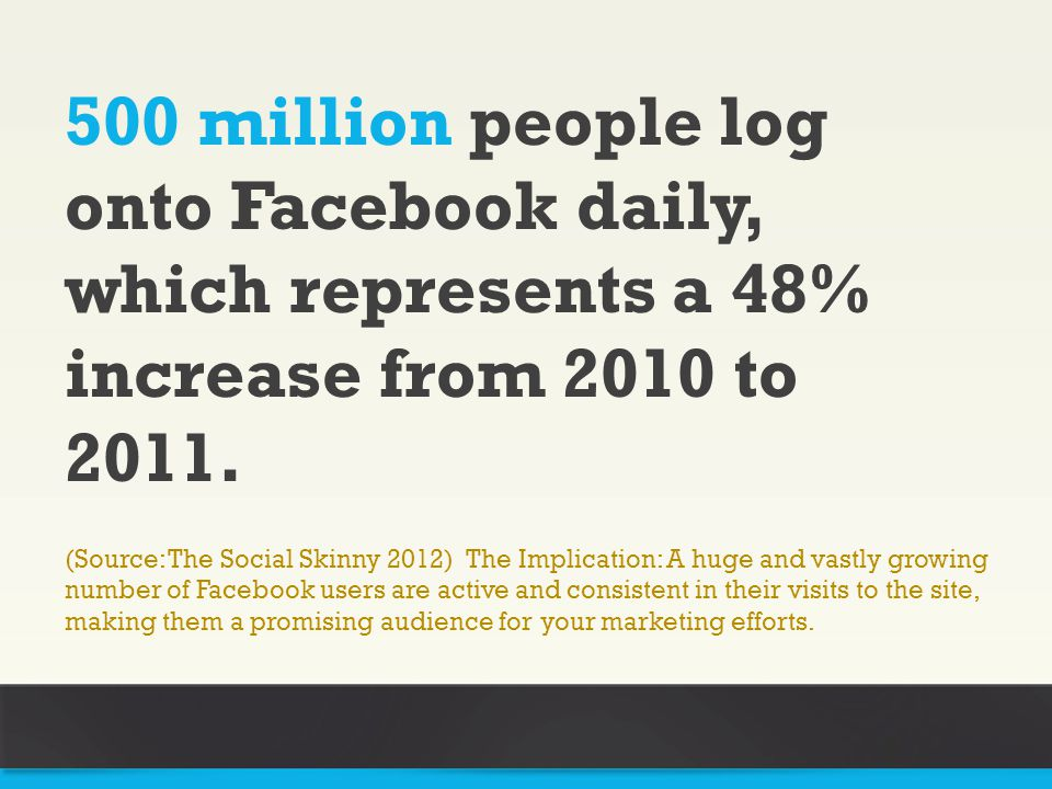 50% of 18-24 year- olds go on Facebook when they wake up.