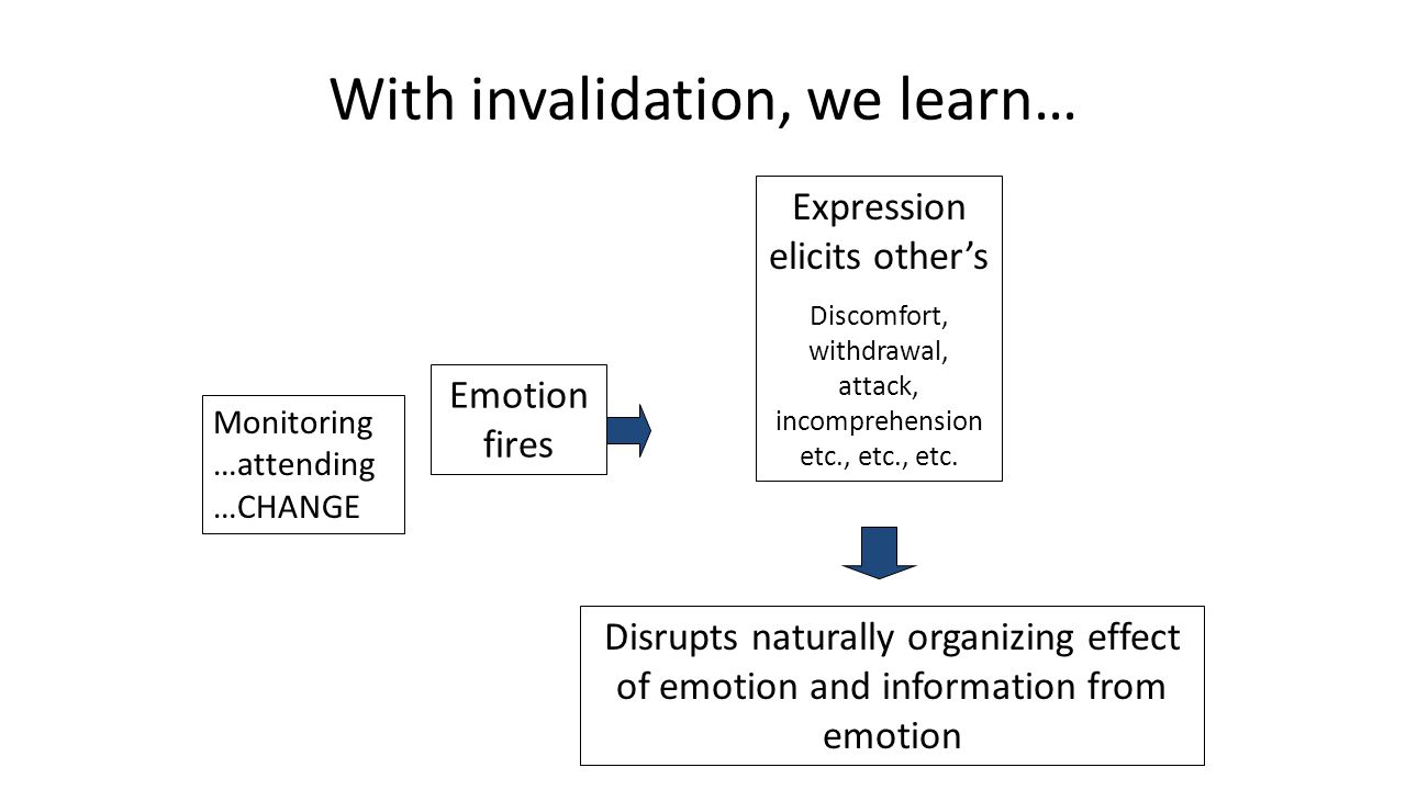 With invalidation, we learn… Monitoring …attending …CHANGE Emotion fires Disrupts naturally organizing effect of emotion and information from emotion