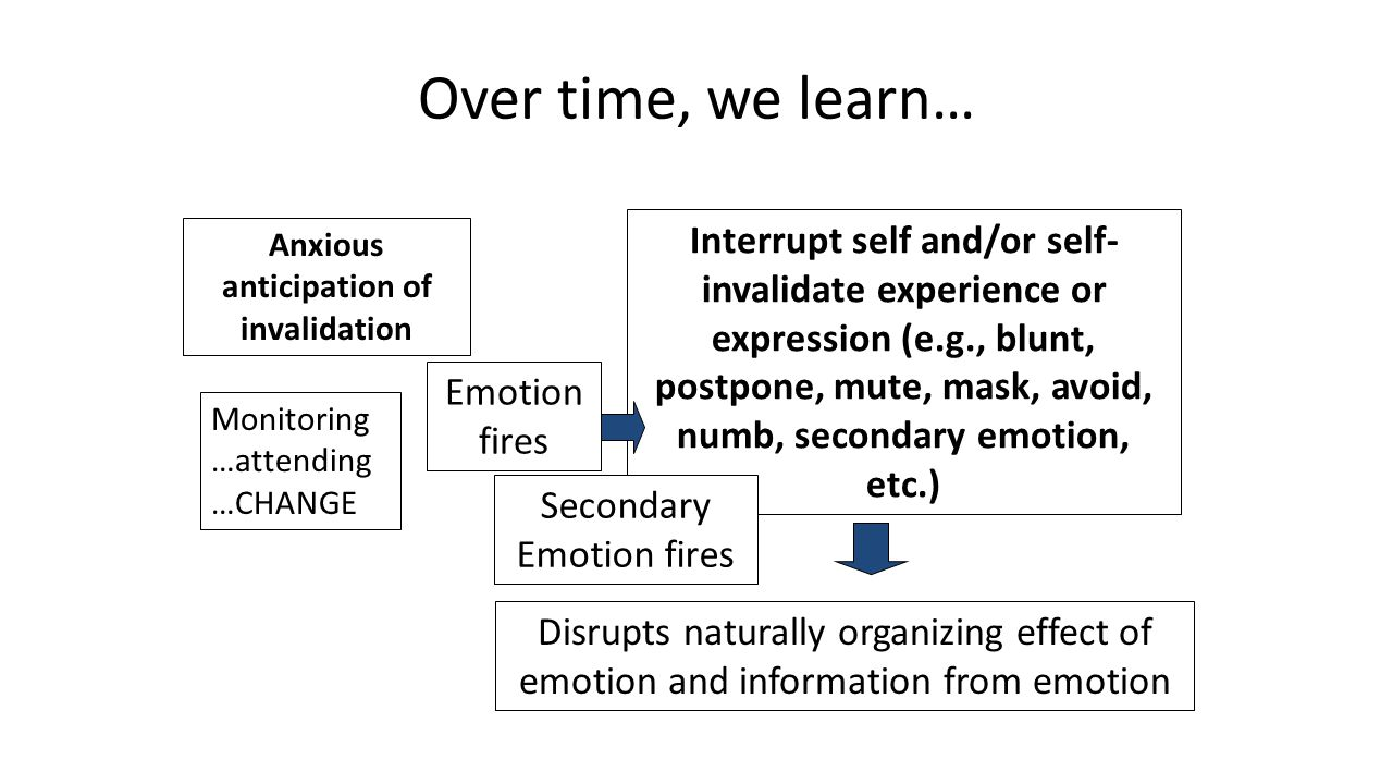 Over time, we learn… Monitoring …attending …CHANGE Emotion fires Anxious anticipation of invalidation Interrupt self and/or self- invalidate experience or expression (e.g., blunt, postpone, mute, mask, avoid, numb, secondary emotion, etc.) Disrupts naturally organizing effect of emotion and information from emotion Secondary Emotion fires