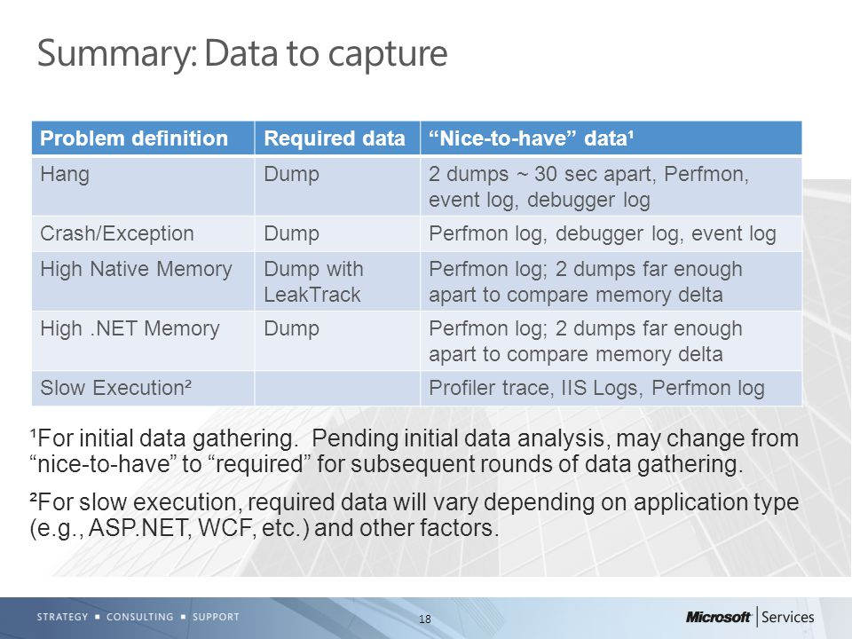 18 Summary: Data to capture Problem definitionRequired data Nice-to-have data¹ HangDump2 dumps ~ 30 sec apart, Perfmon, event log, debugger log Crash/ExceptionDumpPerfmon log, debugger log, event log High Native MemoryDump with LeakTrack Perfmon log; 2 dumps far enough apart to compare memory delta High.NET MemoryDumpPerfmon log; 2 dumps far enough apart to compare memory delta Slow Execution²Profiler trace, IIS Logs, Perfmon log ¹For initial data gathering.