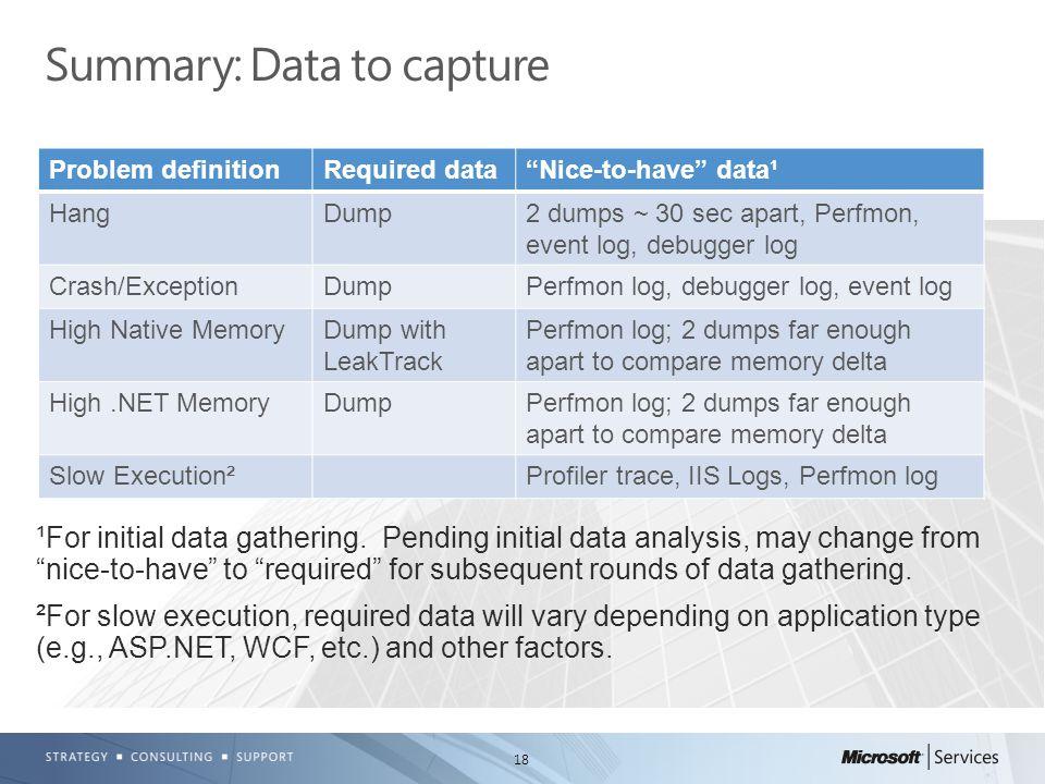 "18 Summary: Data to capture Problem definitionRequired data""Nice-to-have"" data¹ HangDump2 dumps ~ 30 sec apart, Perfmon, event log, debugger log Crash"