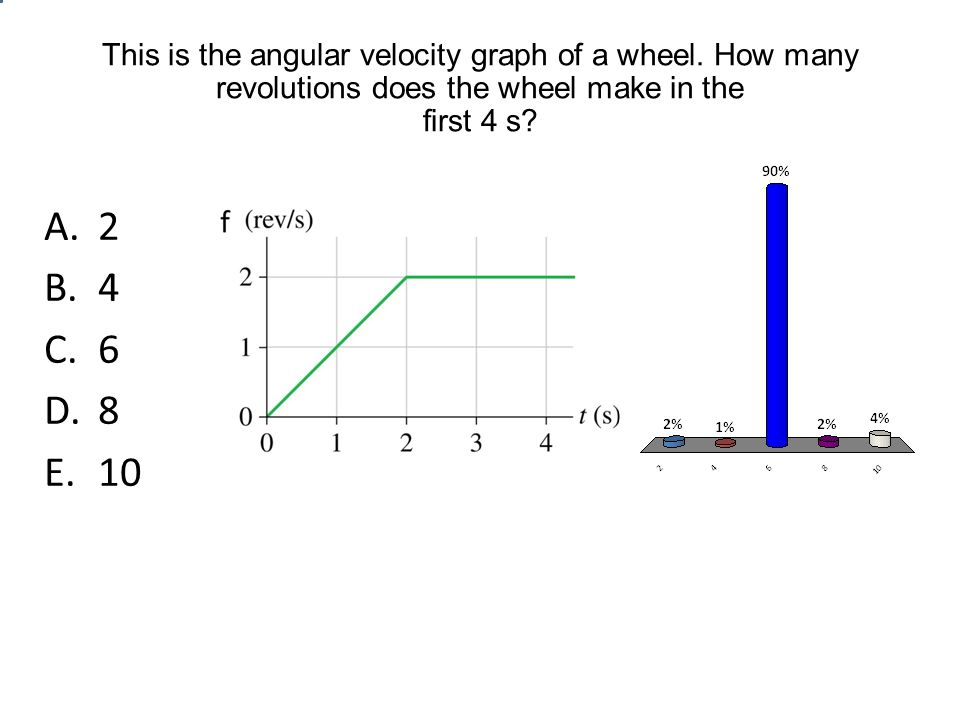 This is the angular velocity graph of a wheel.