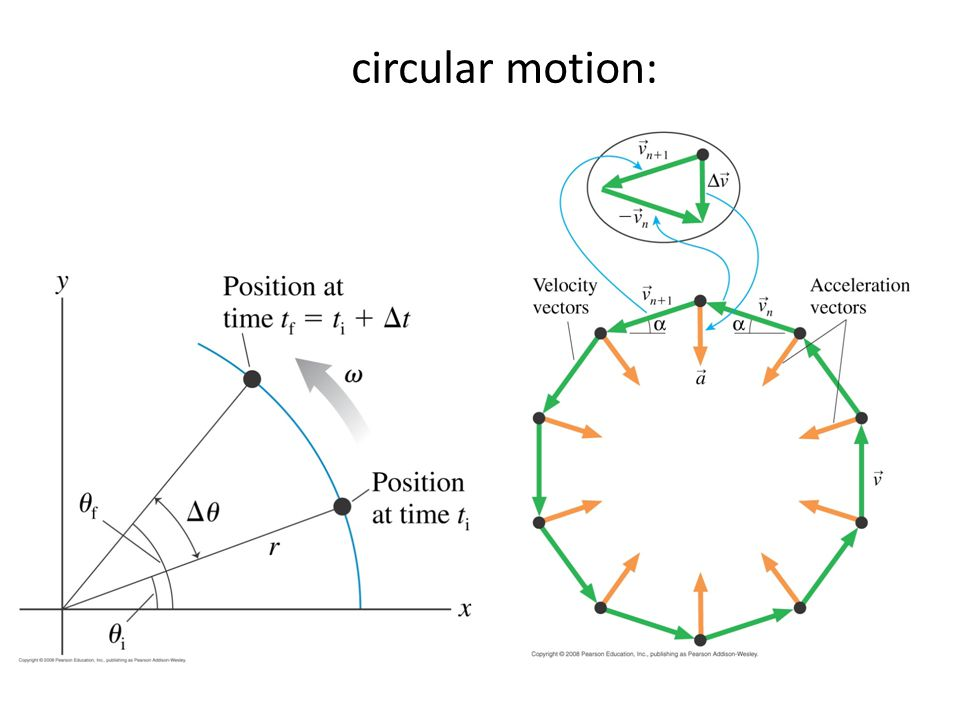 This is the angular velocity graph of a wheel. How many revolutions does the wheel make in the first 4 s? A.2 B.4 C.6 D.8 E.10