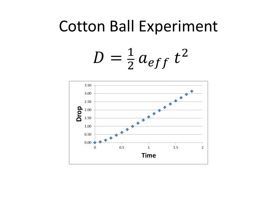 Cotton Ball Experiment Measure fall 2 m takes 1.2 s, a-eff = 2.7 m/s 2 Measure fall 1 m takes 0.7 s, a-eff = 4.0 m/s 2