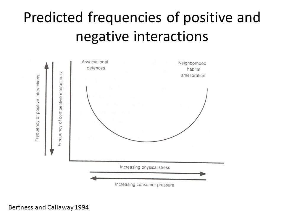 Predicted frequencies of positive and negative interactions Bertness and Callaway 1994
