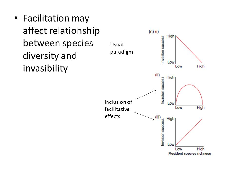 Facilitation may affect relationship between species diversity and invasibility Usual paradigm Inclusion of facilitative effects