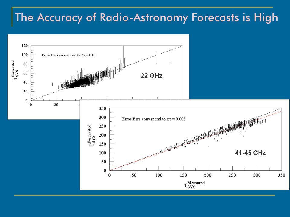 The Reliability of Radio-Astronomy Forecasts is High Correlation Between Forecasts Hr R rms (mm) ----------------------------------------------------- 6 0.985 1.76 12 0.978 2.11 18 0.972 2.41 24 0.968 2.58 30 0.960 2.91 36 0.952 3.15 42 0.942 3.46 48 0.932 3.73 54 0.922 4.03 60 0.910 4.35 66 0.898 4.64 72 0.885 4.95 78 0.875 5.19
