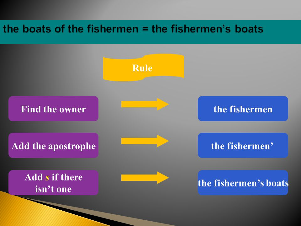 Rule Find the ownerthe fishermen Add the apostrophethe fishermen' Add s if there isn't one the fishermen's boats