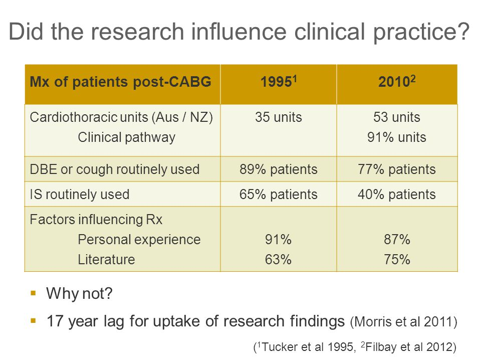 Did the research influence clinical practice.