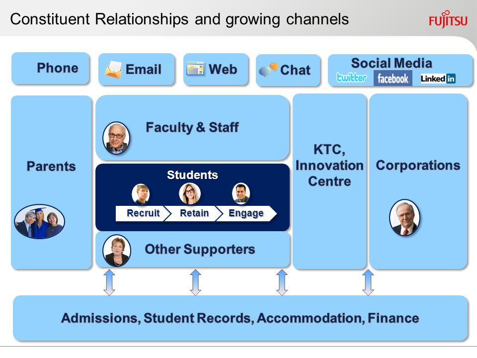 Constituent Relationships and growing channels StudentsStudents RecruitRecruitRetainRetainEngageEngage