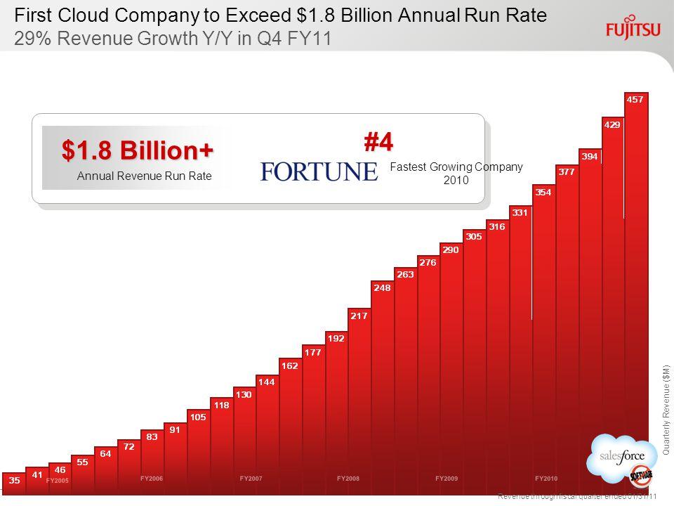 Quarterly Revenue ($M) Revenue through fiscal quarter ended 01/31/11 FY2005 FY2006FY2007FY2008FY2009FY2010FY2011 First Cloud Company to Exceed $1.8 Bi