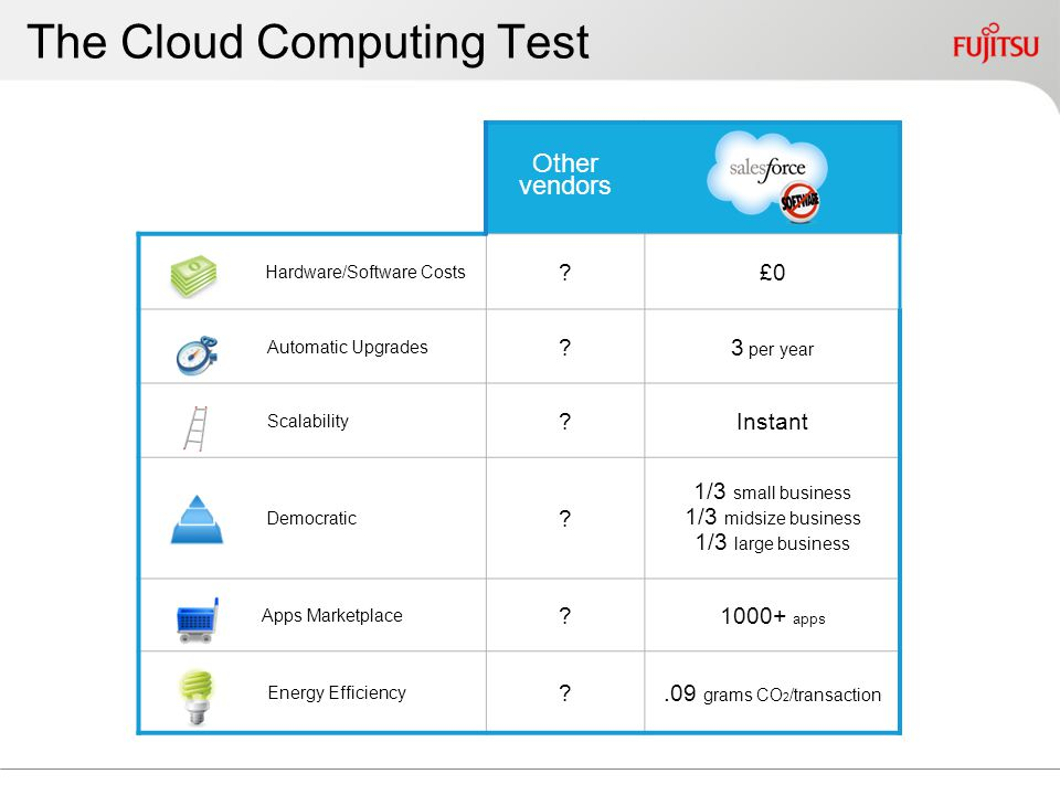 The Cloud Computing Test Other vendors Hardware/Software Costs ?£0 Automatic Upgrades ?3 per year Scalability ?Instant Democratic ? 1/3 small business