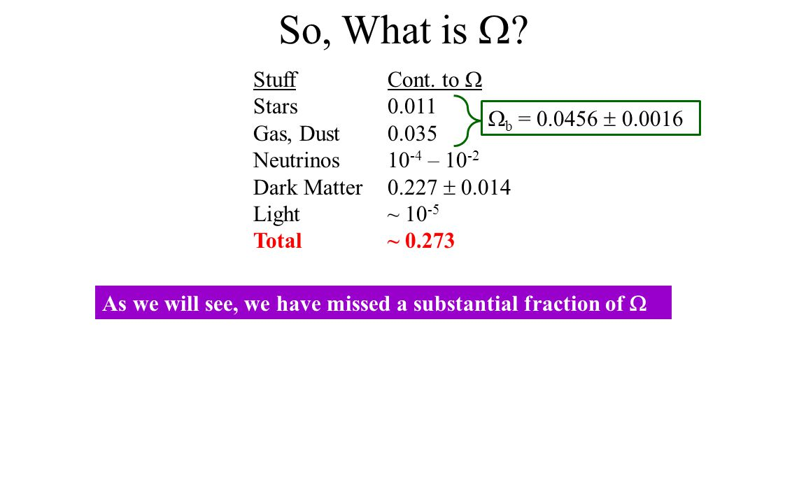 So, What is  ? StuffCont. to  Stars0.011 Gas, Dust0.035 Neutrinos10 -4 – 10 -2 Dark Matter0.227  0.014 Light~ 10 -5 Total~ 0.273  b = 0.0456  0.0