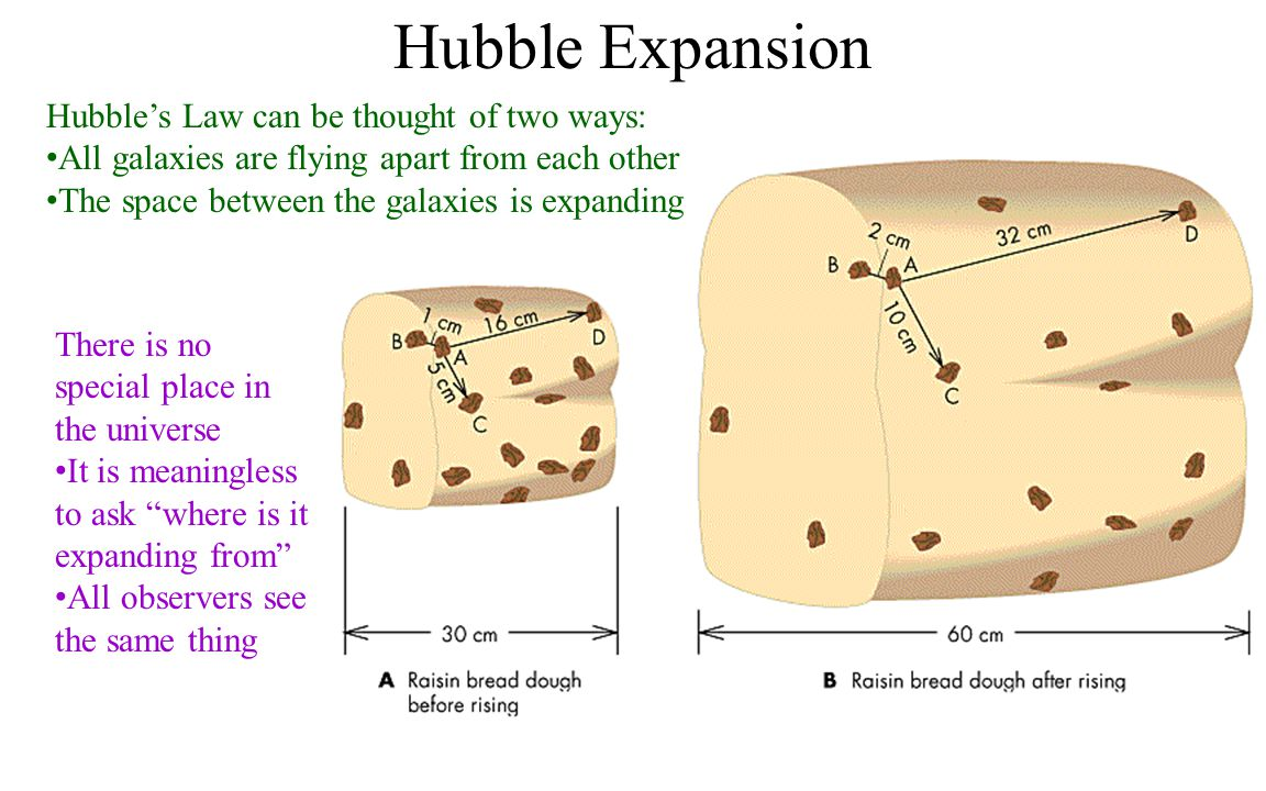 Hubble's Law can be thought of two ways: All galaxies are flying apart from each other The space between the galaxies is expanding Hubble Expansion Th