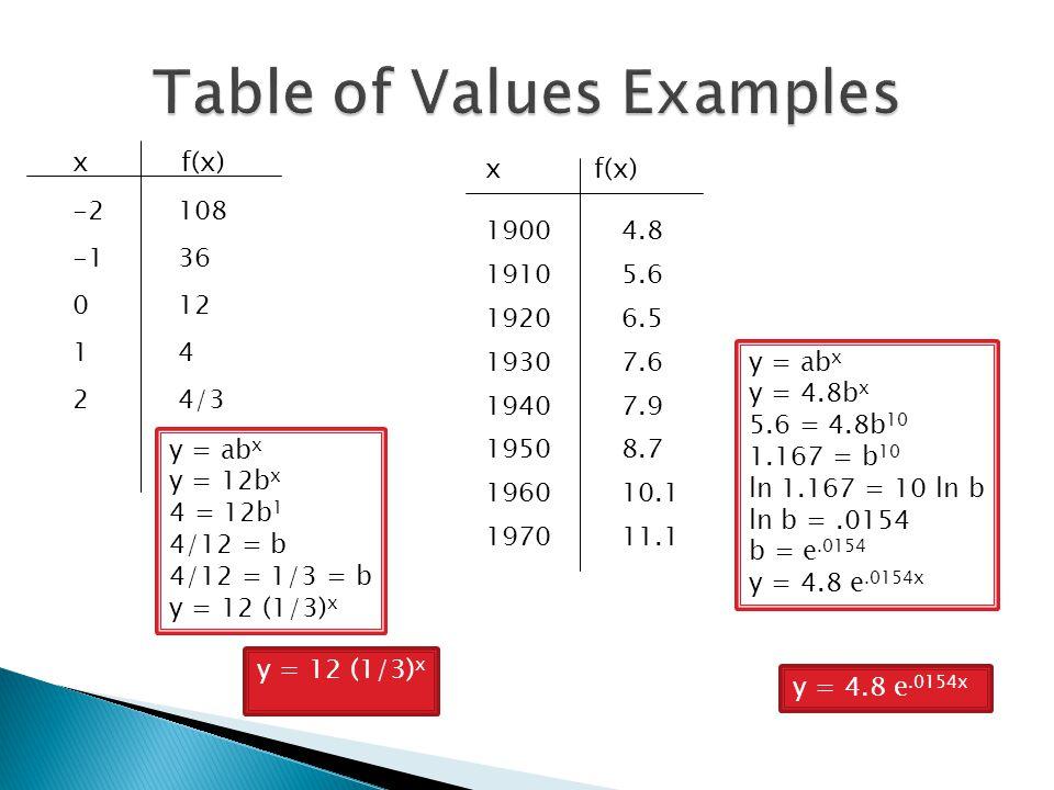 x f(x) -2108 -136 012 14 24/3 x f(x) y = 12 (1/3) x 19004.8 19105.6 19206.5 19307.6 19407.9 19508.7 196010.1 197011.1 y = 4.8 e.0154x y = ab x y = 12b x 4 = 12b 1 4/12 = b 4/12 = 1/3 = b y = 12 (1/3) x y = ab x y = 4.8b x 5.6 = 4.8b 10 1.167 = b 10 ln 1.167 = 10 ln b ln b =.0154 b = e.0154 y = 4.8 e.0154x