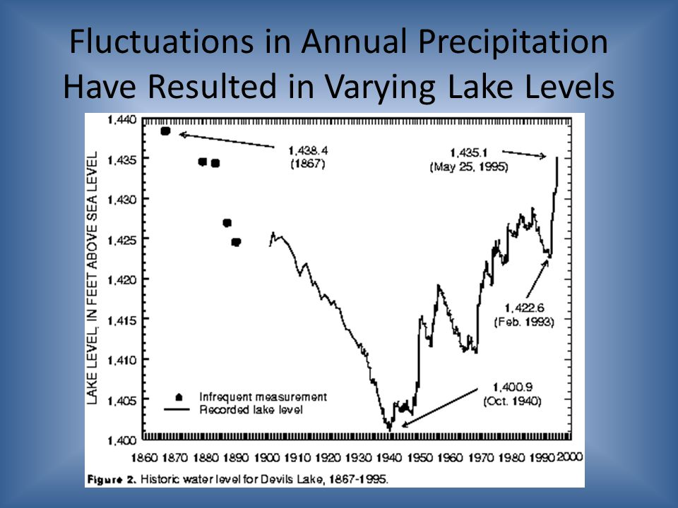 Fluctuations in Annual Precipitation Have Resulted in Varying Lake Levels
