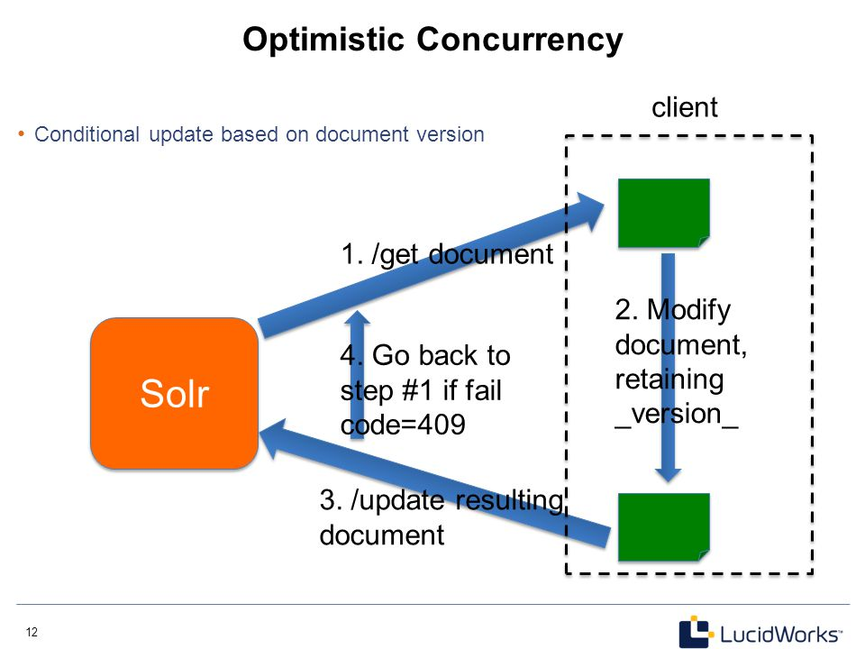 12 Optimistic Concurrency Conditional update based on document version Solr 1. /get document 2. Modify document, retaining _version_ 3. /update result