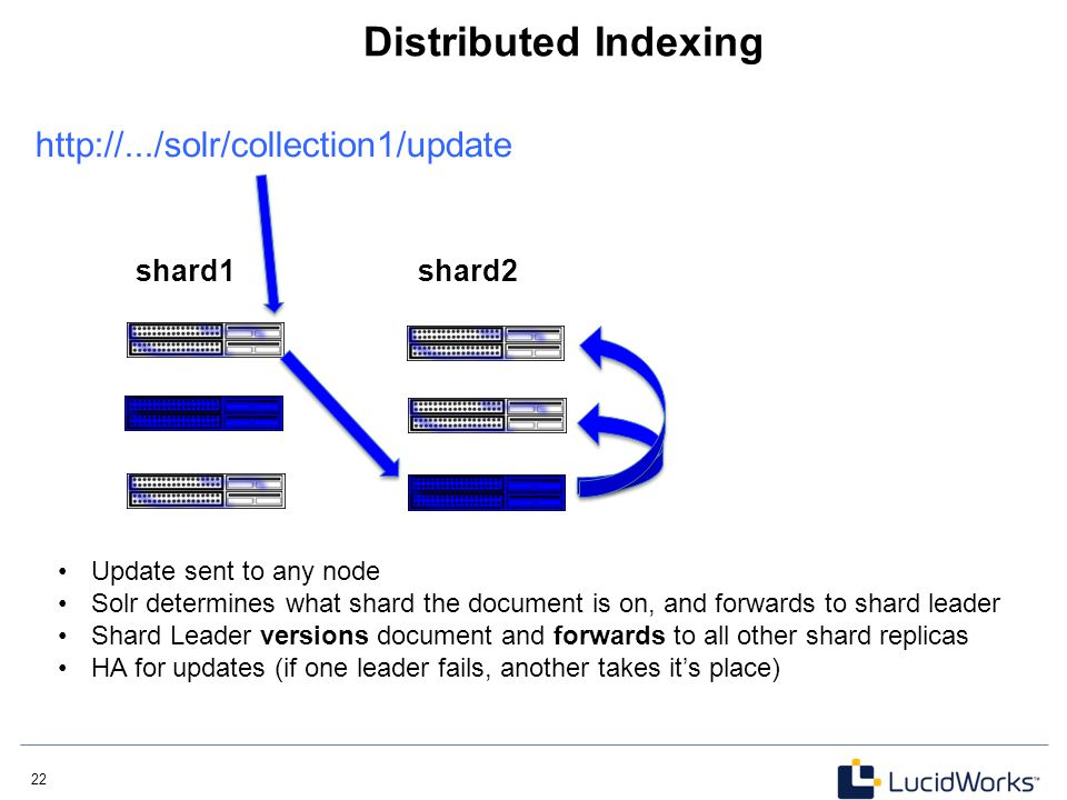 22 Distributed Indexing shard1 http://.../solr/collection1/update shard2 Update sent to any node Solr determines what shard the document is on, and fo