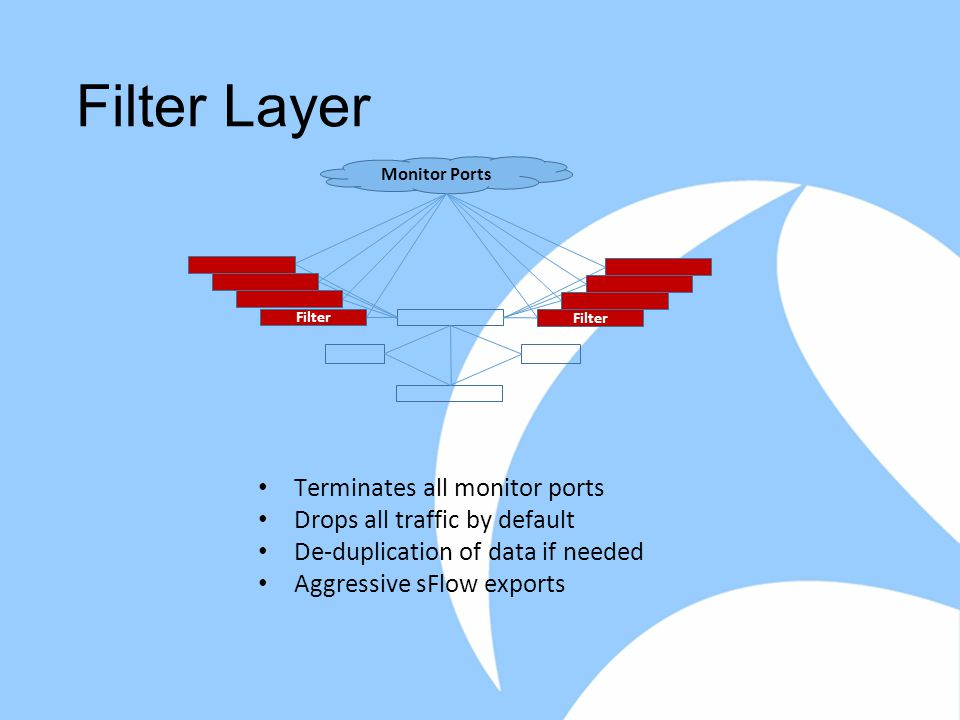 Filter Layer e Monitor Ports Filter Terminates all monitor ports Drops all traffic by default De-duplication of data if needed Aggressive sFlow exports