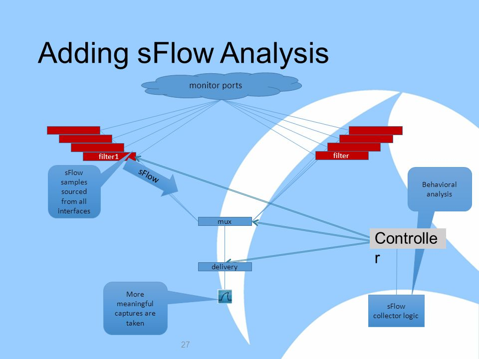 Adding sFlow Analysis 27 filter monitor ports filter1 mux delivery sFlow samples sourced from all interfaces sFlow More meaningful captures are taken Behavioral analysis sFlow collector logic Controlle r