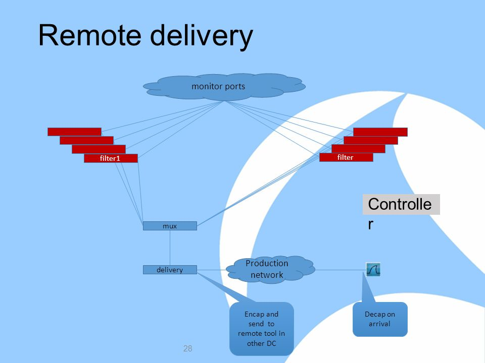Remote delivery 28 filter monitor ports filter1 mux delivery Encap and send to remote tool in other DC Controlle r Production network Decap on arrival
