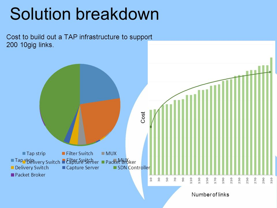 Solution breakdown Cost to build out a TAP infrastructure to support 200 10gig links.