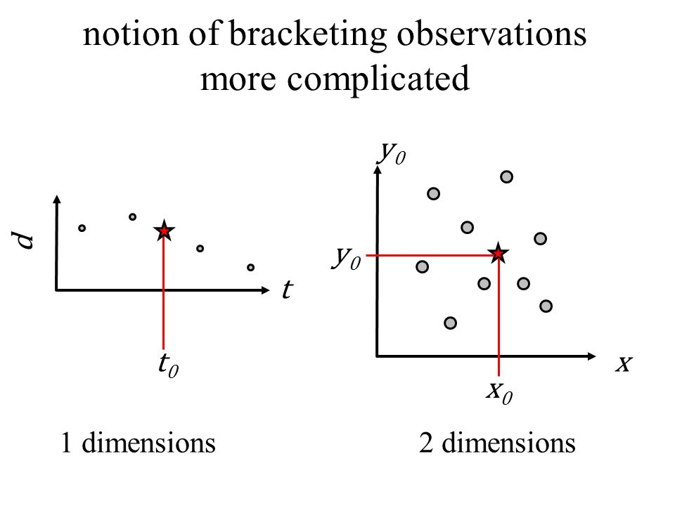 1 dimensions t d t0t0 x 2 dimensions y0y0 notion of bracketing observations more complicated y0y0 x0x0