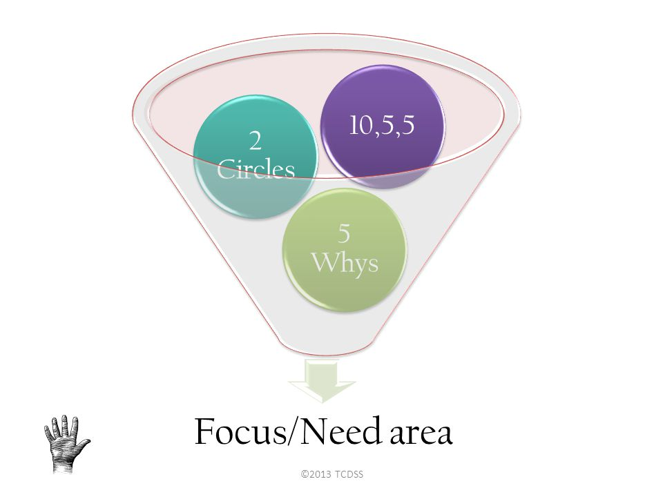 Focus/Need area 5 Whys 2 Circles 10,5,5 ©2013 TCDSS