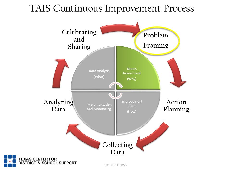 Data Analysis (What) Needs Assessment (Why) Improvement Plan (How) Implementation and Monitoring TAIS Continuous Improvement Process Problem Framing Action Planning Collecting Data Analyzing Data Celebrating and Sharing ©2013 TCDSS