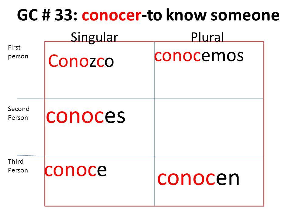 GC # 33: conocer-to know someone Conozco conoces conoce conocemos conocen First person Second Person Third Person SingularPlural