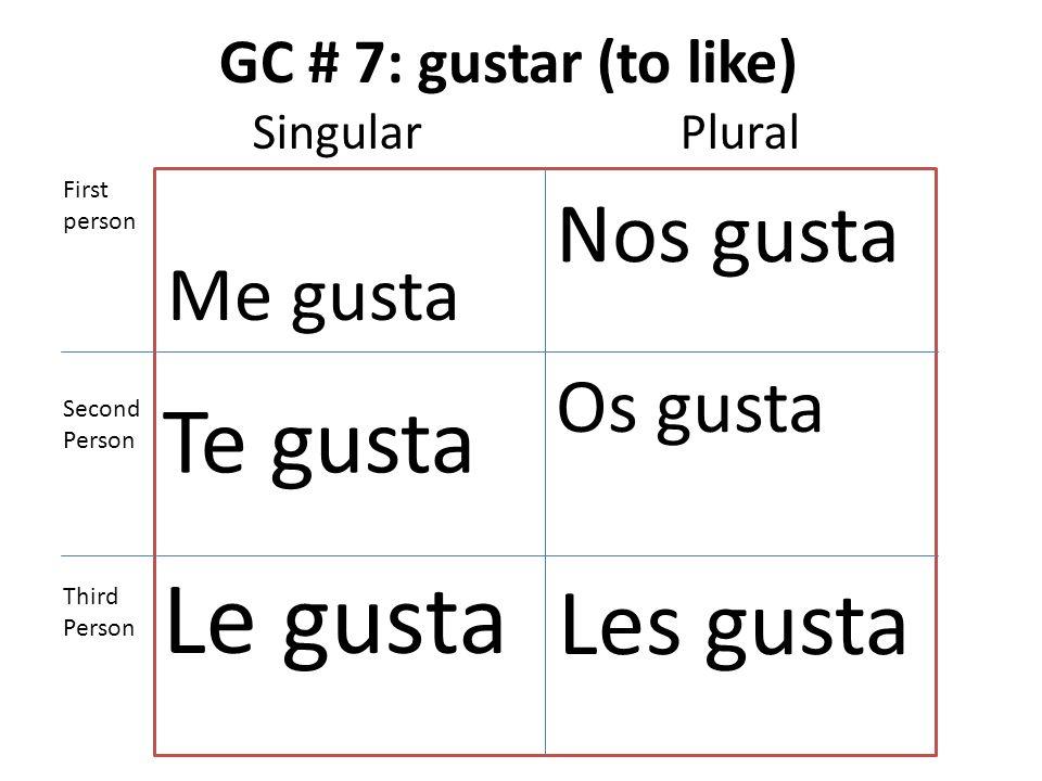 GC # 7: gustar (to like) Me gusta Te gusta Le gusta Nos gusta Os gusta Les gusta First person Second Person Third Person SingularPlural
