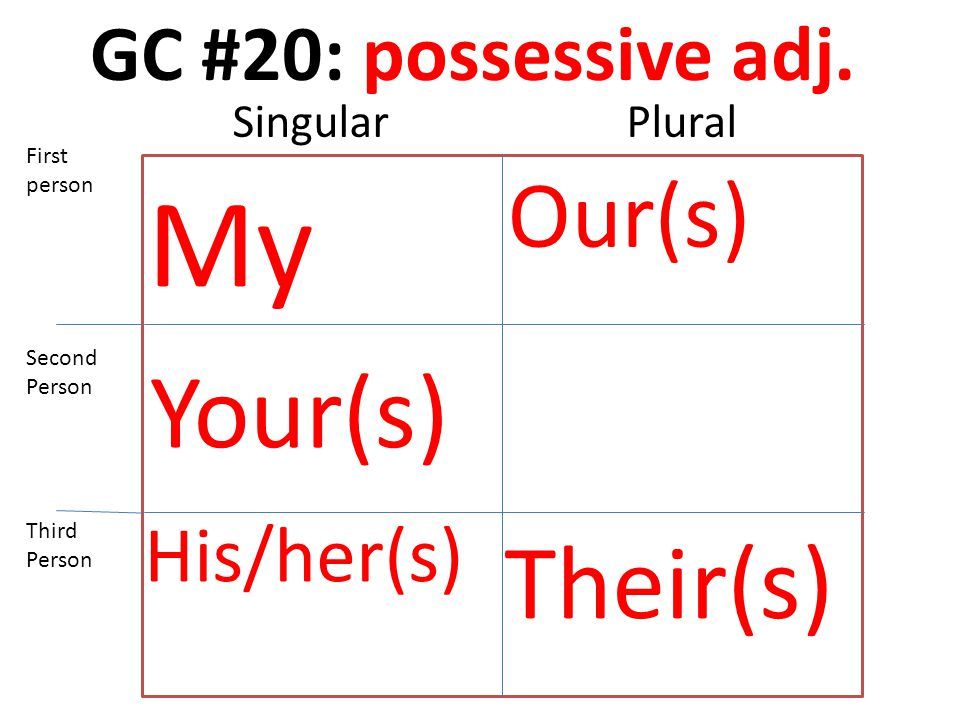 GC #20: possessive adj. My Your(s) His/her(s) Our(s) Their(s) First person Second Person Third Person SingularPlural
