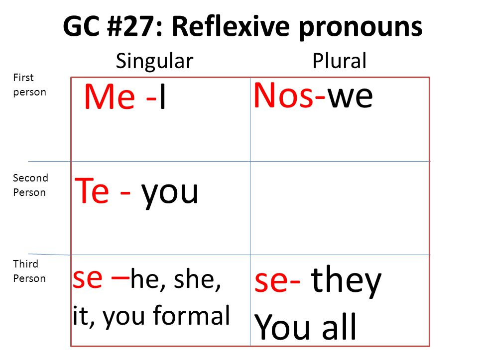 GC #27: Reflexive pronouns Me -I Te - you se – he, she, it, you formal Nos-we se- they You all First person Second Person Third Person SingularPlural