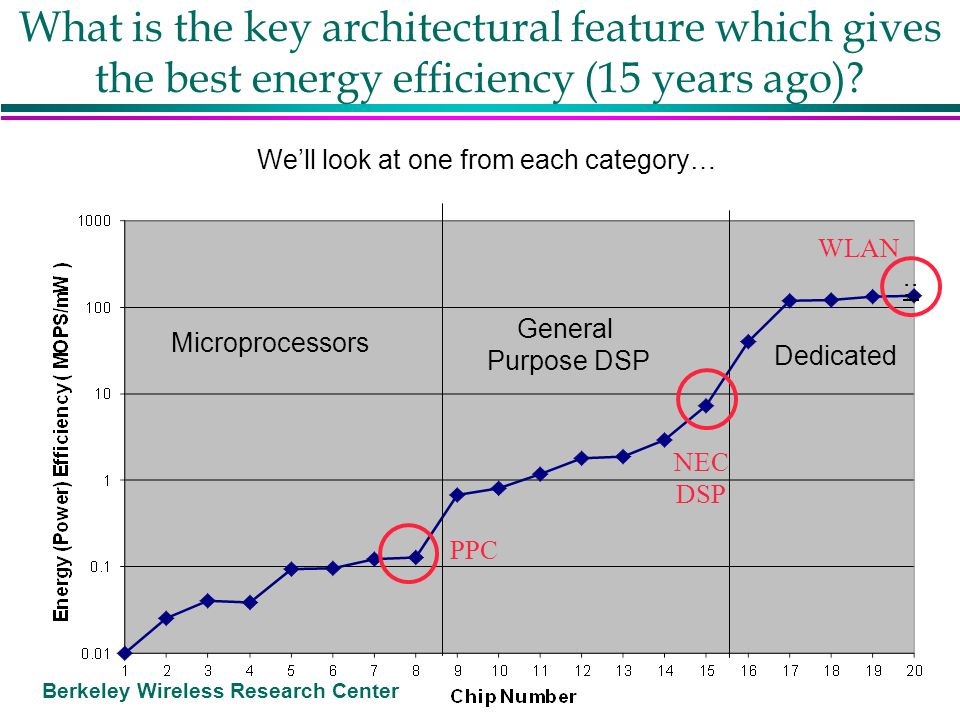 Berkeley Wireless Research Center What is the key architectural feature which gives the best energy efficiency (15 years ago)? Microprocessors General