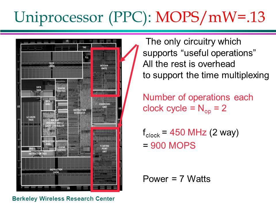 """Berkeley Wireless Research Center Uniprocessor (PPC): MOPS/mW=.13 The only circuitry which supports """"useful operations"""" All the rest is overhead to su"""